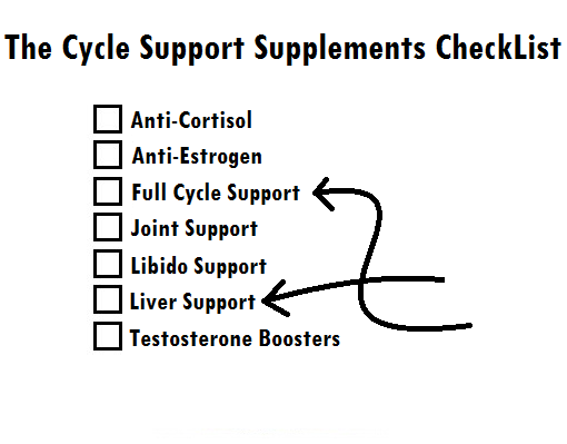 The Cycle Support Supplements