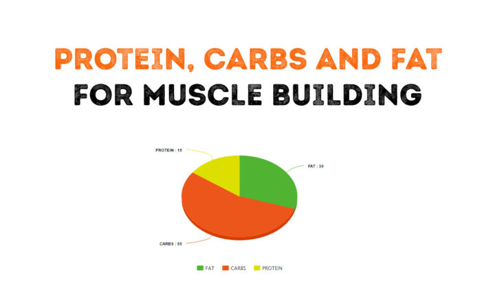 How much protein, carbs and fat do I need to build muscle?